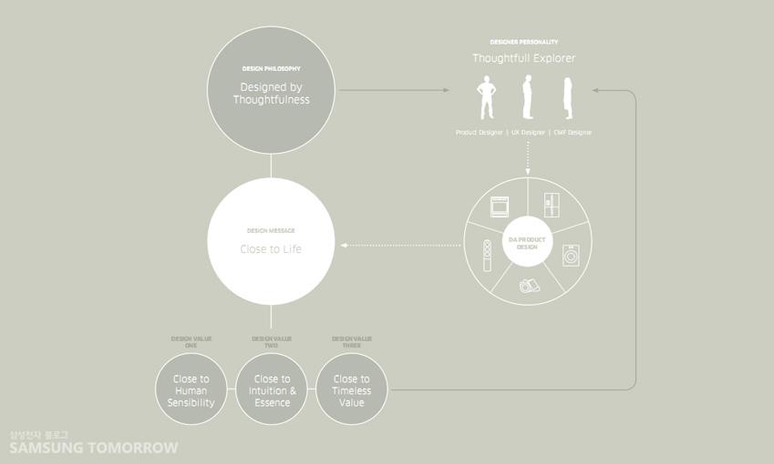 '배려에 의한 디자인' 철학은디자이너를 하나로 연결해주는 역할을 하고 있습니다