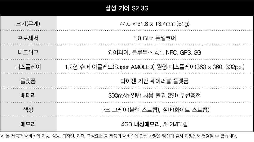 삼성 기어 s2 3g 크기(무게) 44.0 x x51.8 x 13.4mm (51g) 프로세서 1.0 GHz 듀얼코어 네트워크 와이파이, 블루투스 4.1, NFC, GPS, 3G 디스플레이 1.2형 슈퍼 아몰레드(Super AMOLED) 원형 디스플레이 (360 x 360, 302ppi) 플랫폼 타이젠 기반 웨어러블 플랫폼 배터리 300mAh(일반 사용 환경 2일) 무선충전 색상 다크 그레이(블랙 스트랩), 실버(화이트 스트랩) 메모리 4GB 내장메모리, 512MB 램 ※본 제품과 서비스의 기능, 성능, 디자인, 가격, 구성요소 등 제품과 서비스에 관한 사양은 양산과 출시 과정에서 변경될 수 있습니다.