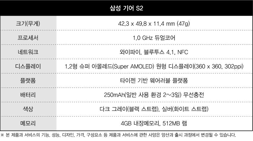 삼성 기어 s2 크기(무게) 12.3 x 49.8 x 11.4mm (47g) 프로세서 1.0 GHz 듀얼코어 네트워크 와이파이, 블루투스 4.1. nfc 디스플레이 1.2형 슈퍼 아몰레드(Super AMOLED) 원형 디스플레이 (360x360, 302ppi) 플랫폼 타이젠 기반 웨어러블 플랫폼 배터리 250mAh(일반 사용 환경 2~3일) 무선충전 색상 다크 그레이(블랙 스트랩), 실버(화이트 스트랩) 메모리 4GB 내장메모리, 512MB 램 ※본 제품과 서비스의 기능, 성능, 디자인, 가격, 구성요소 등 제품과 서비스에 관한 사양은 양산과 출시 과정에서 변경될 수 있습니다.