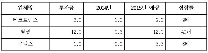 주요 벤처·스타트업 3개사 매출 전망(단위: 억 원) 업체명 테크트랜스 투자금 3.0 2014년 1.0 2015년 예상 9.0 성장률 9배. 업체명 월넛 투자금 12.0 2014년 0.3 2015년 예상 12.0 성장률 40배. 업체명 구니스 투자금 1.0 2014년 0.0 2015년 5.5 성장률 6배.