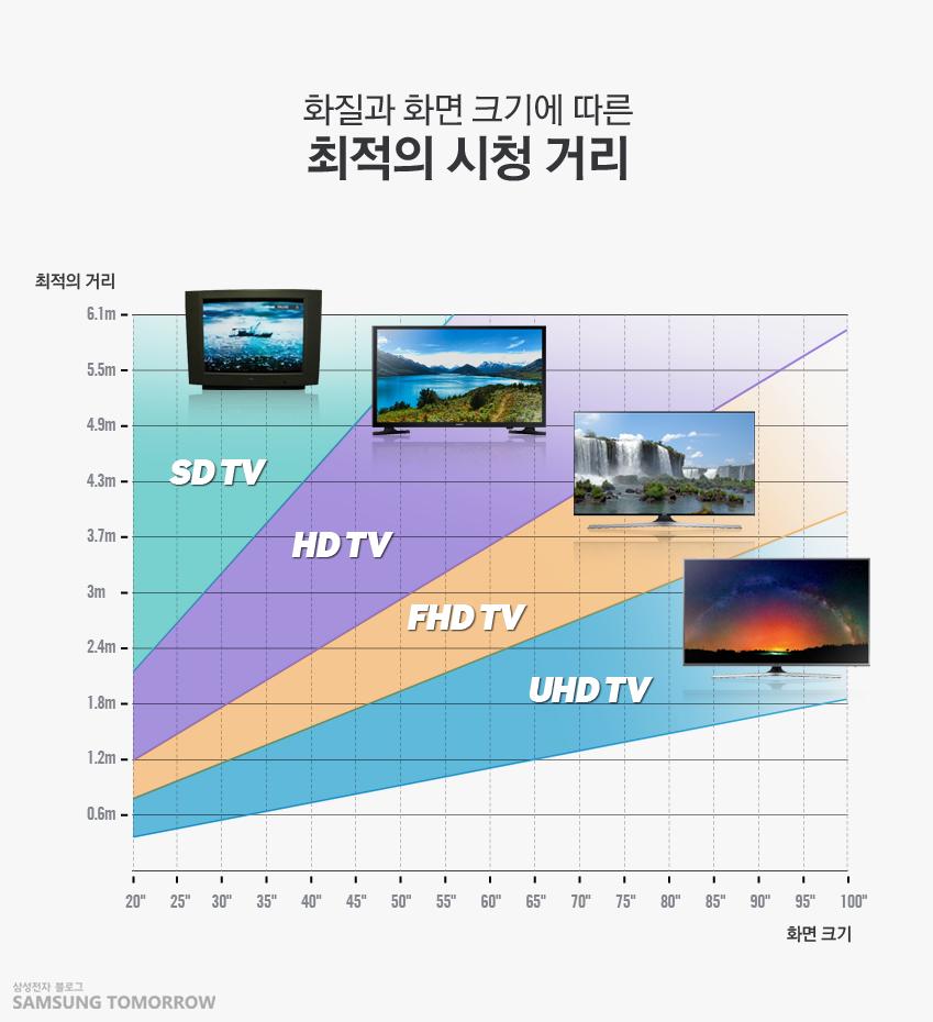 화질과 화면 크기에 따른 최적의 시청 거리를 SD TV, HD TV, FHD TV, UHD TV로 구분하여 보여주는 표 입니다.
