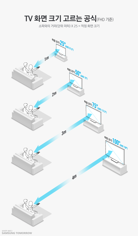 TV 화면 크기 고르는 공식(FHD 기준) 소파와의 거리(단위 미터) X 25 = 적정 화면 크기 1m 적정 크기: 25˝(UHD 37.5˝) 2m 적정 크기: 50˝(UHD 75˝) 3m 적정 크기: 75˝(UHD 112.5˝) 4m 적정 크기: 100˝(UHD 150˝)