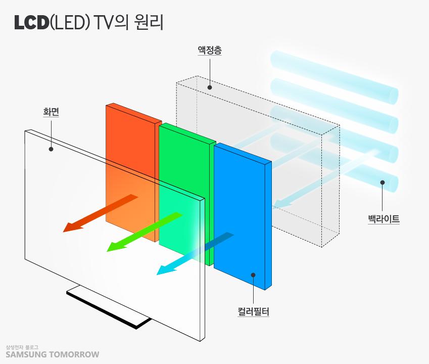 LCD(LED) TV의 원리를 설명하는 액정층, 화면, 백라이트, 컬러필터의 그림입니다.