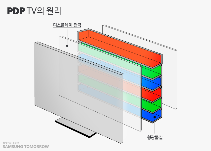 PDP TV의 원리를 설명하는 디스플레이 전극과 형광물질의 그림입니다.