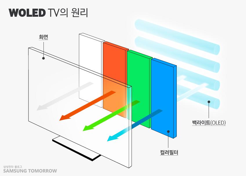 WOLED TV의 원리를 설명하는 화면, 백라이트(OLED), 컬러필터의 그림입니다.