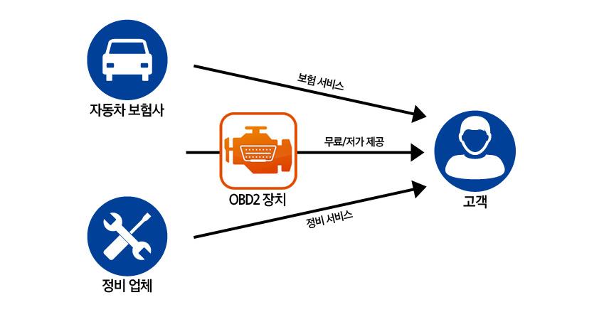 OBD2 기기도 단순히 장치를 판매할 때보다 서비스화할 때 더 많은 수익을 올릴 수 있다