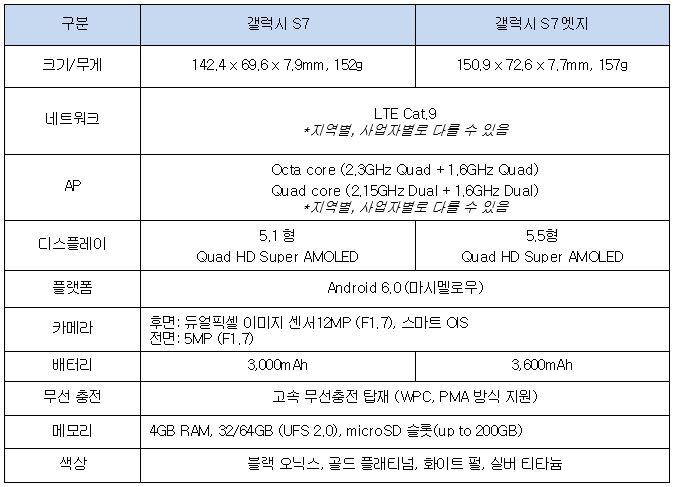 크기/무게 : 갤럭시 S7 142.4 x 69.6 x 7.9mm, 152g 갤럭시 S7 엣지 150.9 x 72.6 x 7.7mm, 157g 네트워크 갤럭시 S7 LTE Cat. 9 *지역별, 사업자별로 다를 수 있음 갤럭시 S7 엣지 LTE Cat. 9 *지역별, 사업자별로 다를 수 있음  AP 갤럭시 S7 Octa core (2.3GHz Quad + 1.6GHz Quad) Quad core (2.15GHz Dual + 1.6GHz Dual) *지역별, 사업자별로 다를 수 있음 갤럭시 S7 엣지 Octa core (2.3GHz Quad + 1.6GHz Quad) Quad core (2.15GHz Dual + 1.6GHz Dual) *지역별, 사업자별로 다를 수 있음 디스플레이 갤럭시 S7 5.1형 Quad HD Super AMOLED 갤럭시 S7 엣지 5.5형 Quad HD Super AMOLED 플랫폼 갤럭시 S7 Android 6.0(마시멜로우) 갤럭시 S7 엣지 Android 6.0(마시멜로우) 카메라 갤럭시 S7 후면: 듀얼픽셀 이미지 센서12MP (F1. 7), 스마트 OIS 전면: 5MP (F1, 7) 갤럭시 S7 엣지 후면: 듀얼픽셀 이미지 센서12MP (F1. 7), 스마트 OIS 전면: 5MP (F1, 7) 배터리 갤럭시 S7 3,000mAh 갤럭시 S7 엣지 3,600mAh 무선 충전 갤럭시 S7 고속 무선충전 탑재 (WPC, PMA 방식 지원) 갤럭시 S7 엣지 고속 무선충전 탑재 (WPC, PMA 방식 지원) 메모리 갤럭시 S7 4GB RAM, 32/64GB (UFS 2.0), microSD 슬롯(up to 200GB) 갤럭시 S7 엣지 4GB RAM, 32/64GB (UFS 2.0), microSD 슬롯(up to 200GB) 색상 갤럭시 S7 블랙 오닉스, 골드 플래티넘, 화이트 펄, 실버 티타늄 갤럭시 S7 엣지 블랙 오닉스, 골드 플래티넘, 화이트 펄, 실버 티타늄