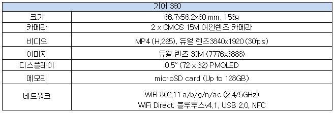 기어 360 크기 66.7x56.2x60mm, 153g 카메라 2 x CMOS 15M 어안렌즈 카메라 비디오 MP4 (H.265), 듀얼 렌즈3840x1920(30fps) 이미지 듀얼 렌즈 30M (7776x3888) 디스플레이 0.5″ (72 x 32) PMOLED 메모리 microSD card (Up to 128GB) 네트워크 WiFi 802.11 a/b/g/n/ac (2.4/5GHz) WiFi Direct, 블루투스v4.1, USB 2.0, NFC