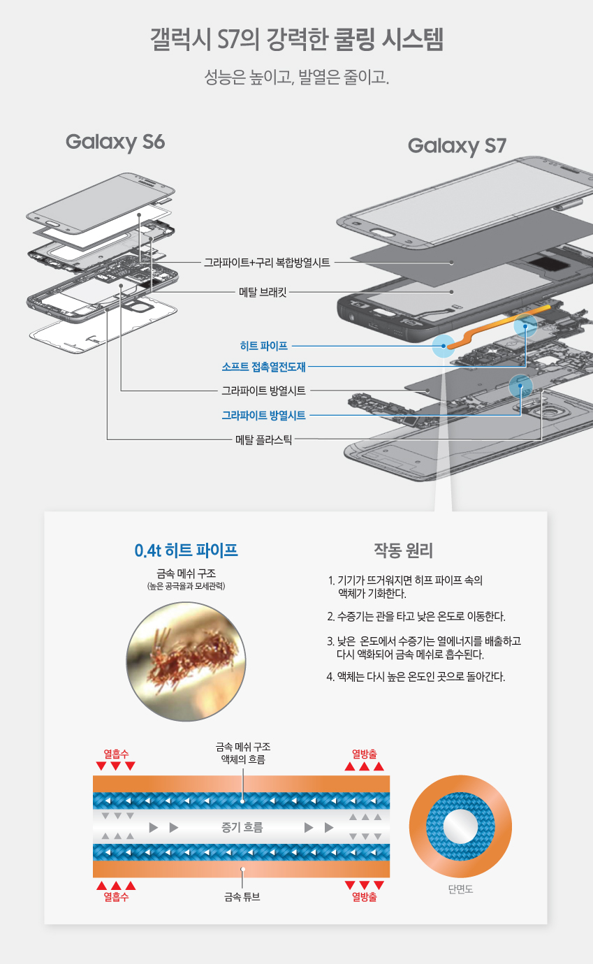 갤럭시S7쿨링시스템