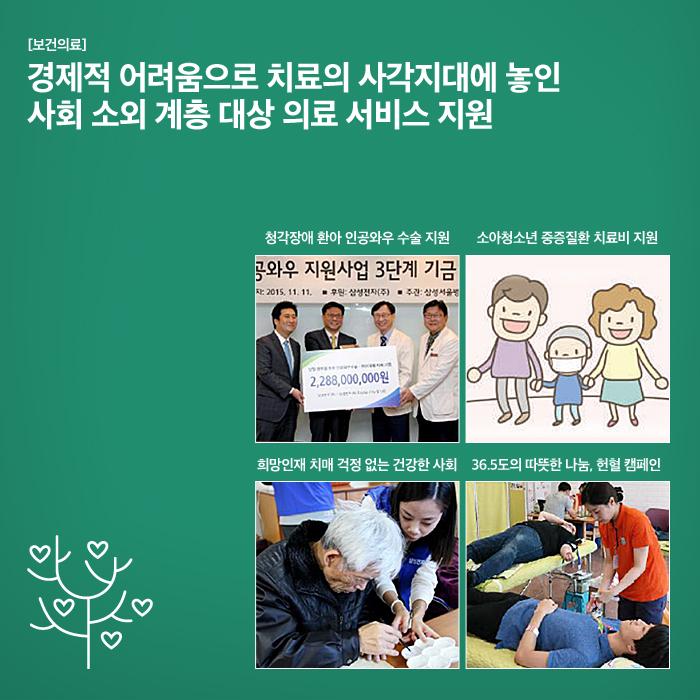 [보건의료] 경제적 어려움으로 치료의 사각지대에 놓인 사회 소외 계층 대상 의료 서비스   지원. 청각장애 환아 인공와우 수술 지원, 소아청소년 중증질환 치료비 지원,   희망인재 치매 걱정 없는 건강한 사회, 36.5도의 따뜻한 나눔, 헌혈 캠페인