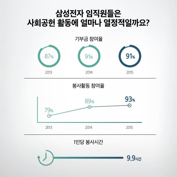 삼성전자 임직원들은 사회공헌 활동에 얼마나 열정적일까요? 기부금 참여율 2013년 87%, 2014년 91%, 2015년 91% 봉사활동 참여율 2013년 79%, 2014년 89%, 2015sus 93%, 1인당 봉사시간 9.9시간