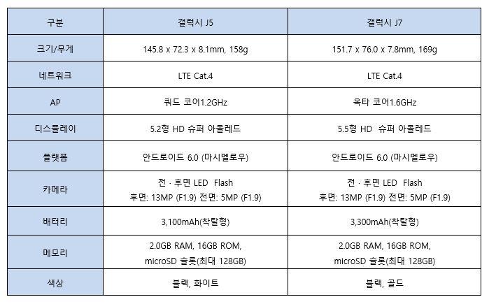 삼성 갤럭시 j3와 j5의 성능표