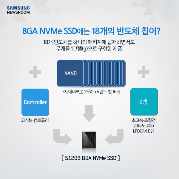 BGA NVMe SSD에는 18개의 반도체 칩이?, 18개 반도체를 하나의 패키지에 탑재하면서도 무게를 1그램으로 구현한 제품, NAND(3세대 48단) 256Gb V낸드 칩 16개 + Controller고성능 컨트롤러 + D램 초고속 초절전 20나노 4Gb LPDDR4 D램 = 512GB BGA NVMe SSD
