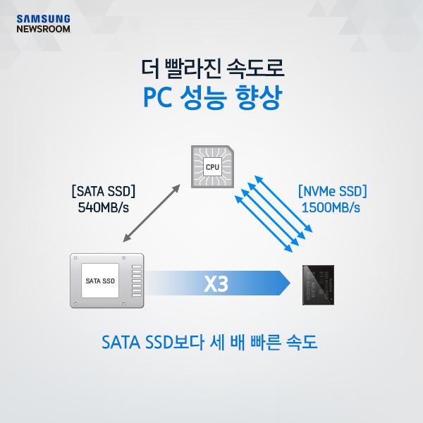 더 빨라진 속도로 PC 성능 향상, SATA SSD보다 세 배 빠른 속도