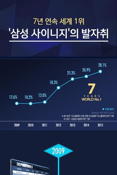 비디오월부터 미러 디스플레이까지, '삼성전자 사이니지' 7년의 발자취