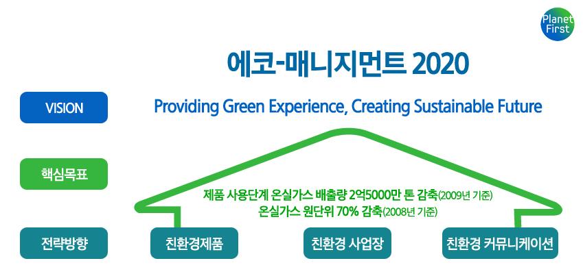 에코-매니지먼트 2020, 비전 핵심목표 전략방향 친환경제품 친환경 사업장 친환경 커뮤니케이션, 제품 사용단계 온실가스 배출량 2억 5천만 톤 감축(2009년 기준), 온실가스 원단위 70% 감축(2008년 기준)