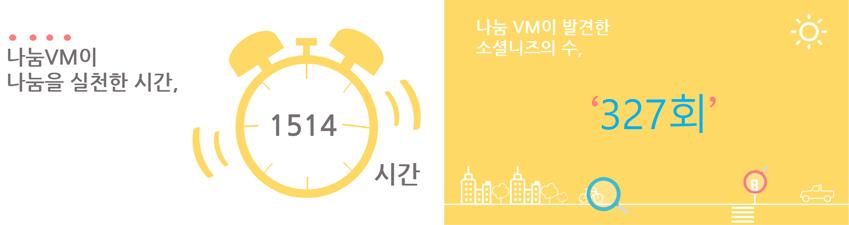 나눔VM이 나눔을 실천한 시간, 1514시간, 나눔 VM이 발전한 소셜니즈의 수 327회