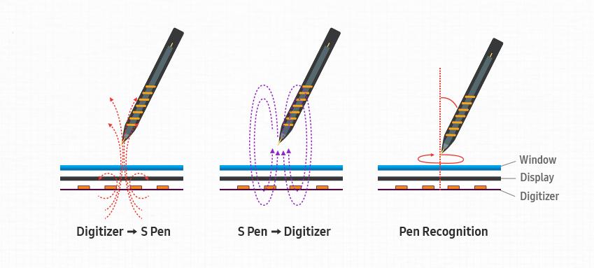 인쇄회로기판(PCB), 몰딩(molding), 고무 재질 실링(sealing) 등 크게 두 가지 기법을 적용한 이미지