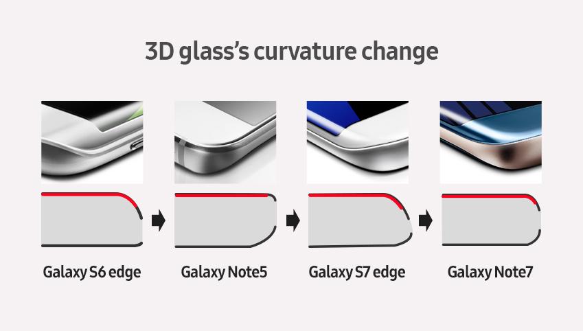 3D glass's curvature change, 갤럭시 S6 엣지, 갤럭시 노트5, 갤럭시 S7엣지, 갤럭시 노트7 변천사