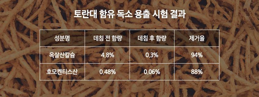 토란대 함유 독소 용출 시험 결과 데치기전 옥살산칼슘 4.8% 호모켄티스산 0.48% 데친후 옥살산칼슘 0.3프로 호모켄티스산 0.6% 각각 제거율 94% 88%