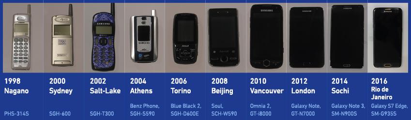 S/I/M엔1998년부터 2016년까지 삼성전자가 제작한올림픽 후원 휴대전화 단말기가 전시되어있다.