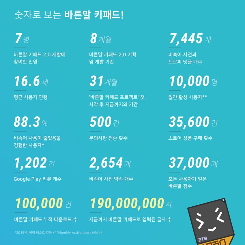 숫자로 보는 바른말 키패드! 7명 바른말 키패드 2.0 개발에 참여한 인원 , 8개월 바른말 키패드 2.0기획 및 개발 기간 , 7.445개 비속어 사전과 트로피 댓글 개수 , 16.6세 평균 사용자 연령 , 31개월 '바른말 키패드 프로젝트'첫 시작 후 지금까지의 기간 , 10,000명 월간 활성 사용자 , 88.3% 비속어 사용이 줄었음을 경험한 사용자 , 500건 문의사항 전송 횟수 , 35,600건 스토어 상품 구매 횟수,1,202건 Google Play 리뷰 개수 , 2,654개 비속어 사전 약속 개수 , 37,000개 모든 사용자가 얻은 바른말 점수 , 100,000건 바른말 키패드 누적 다운로드 수 , 190,000,000자 지금까지 바른말 키패드로 입력된 글자 수 *2015년,베타 테스트 결과