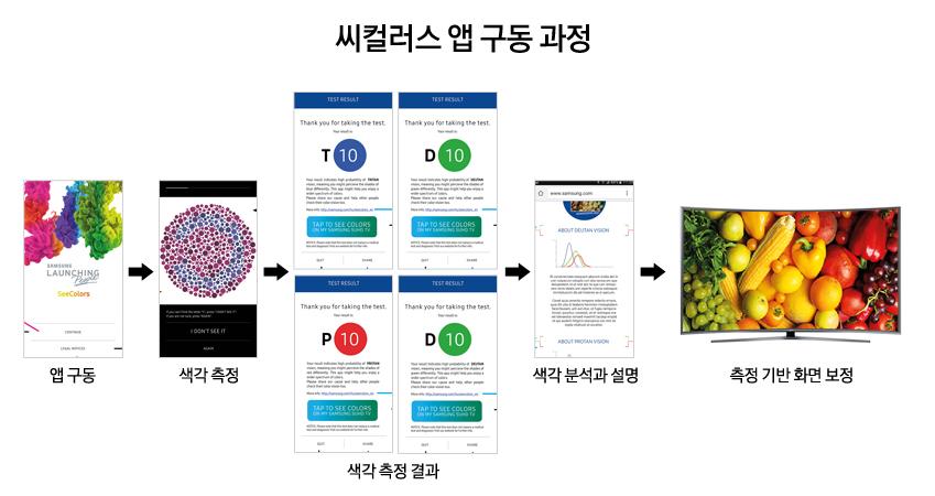 씨컬러스 앱 구동 과정 - 앱구동>색각측정>색각측정결과>색각 분석과 설명> 측정 기반 화면 보정