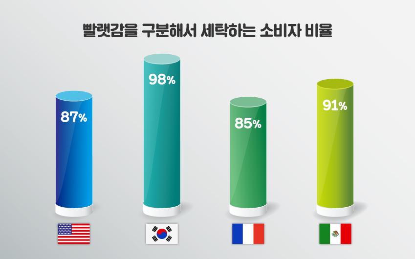 빨랫감을 구분해서 세탁하는 소비자 비율 미국:87% , 한국:98% , 프랑스:85% , 멕시코:91%
