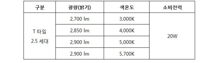 T타입 2.5세대 광량(밝기) 2700 lm 2850 lm 2900 lm 2900ml 색온도 3000k 4000K 5000K 5700K 소비전력 20W