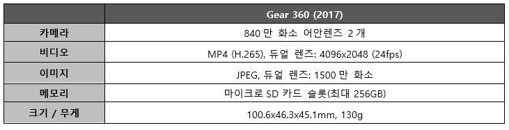 기어 360 (2017) 사양. 카메라 : 840만 화소 어안렌즈 2개, 비디오 : MP4 (H.265), 듀얼 렌즈: 4096x2048 (24fps), 이미지 : JPEG, 듀얼 렌즈 1500만 화소, 메모리 : 마이크로 SD 카드 슬롯 (최대 256GB), 크기 및 무게 : 100.6x46.3x45.1mm, 130g