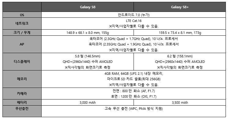 갤럭시 S8 갤러기 S8+ 비교, OS : 안드로이드 7.0 (누가) 동일, 네트워크 : LTE Cat 16 동일 지역 및 사업자별로 다를 수 있음. 크기 및 무게 : 148.9 X 68.1 X 8.0 mm, 155g vs 159.5 X 73.4 X 8.1 mm, 173g, AP : 옥타코어 (2,3Ghz Quad + 1.7GHz Quad), 10나노 프로세서 및 옥타코어 (2.35GHz Quad _ 1.9GHz Quad) 10 나노 프로세서 동일 지역 및 사업자 별로 다를 수 있음. 디스플레이 : 5.8형(145.5mm) QHD+(2960x1440) 수퍼 AMOLED 직사각형의 화면크기로 측정 vs 6.2형 (158.1.mm) 뽕+(2960x1440) 수퍼 AMOLED. 직사각형의 화면크기로 측정. 메모리 : 4GB RAM, 64GB (UFS 2.1) 내장 메모리, 마이크로 SD 카드 슬롯 (최대 256GB) 동일 지역 및 사업자별로 다를 수 있음. 카메라 : 전면 800만 화소 (AF, F1.7), 후면 1200만 화소 (OIS, F1.7) 동일 배터리 3,000mAh vs 3,500mAh. 무선충전 : 고속 무선 충전 (WPC, PMA 방식 지원) 동일