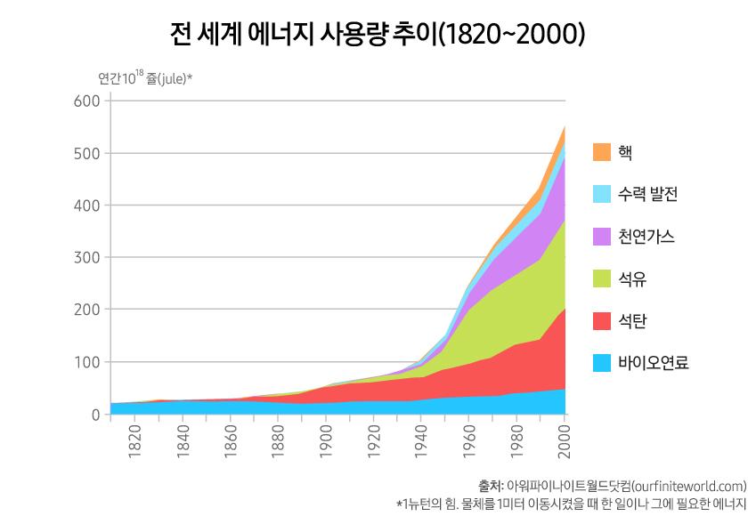 전세계 에너지 사용량 추이는 모두 급격한 상승 곡선을 그리고 있다. 출처는 아워파이나이트월드닷컴이다. 전 세계 에너지 사용량 추이(1820~2000) 연간 10의 18승 쥴*(Jule)* 2000년 기준 핵 500 쥴 수력 발전 500 쥴 천연가스 500 쥴 석유 400 쥴 석탄 200 쥴 바이오연료 50 쥴 출처 : 아워파이나이트월드닷컴(ourfiniteworld.com) *1뉴턴의 힘. 물체를 1미터 이동시켰을 때 한 일이나 그에 필요한 에너지