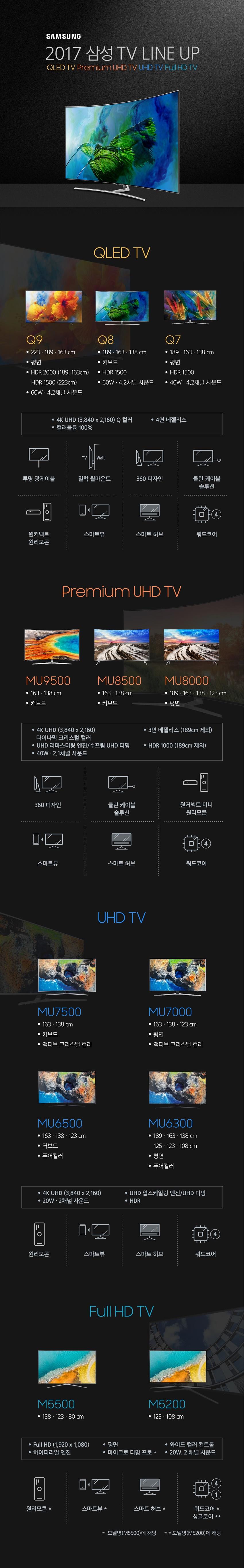 SAMSUNG 2017 삼성 TV LINE UP QLED TV Premium UHD TV Full HD TV QLED TV Q9 223,189,163cm 평면 HDR 2000 (189,163cm) HDR 1500 (223cm) 60W 4.2채널 사운드 Q8 189,163,138cm 커브드 HDR 1500 60W 4.2채널 사운드 Q7 189,163,138cm 평면 HDR 1500 40W 4.2채널 사운드 4K UHD(3,840x2,160)Q컬러 4면 베젤리스 컬러볼륨 100% 투명 광케이블 밀착 월마운트 360 디자인 클린 케이블 솔루션 원커넥트 원리모콘 스마트뷰 스마트 허브 쿼드코어 MU9500 163,138cm 커브드 MU8500 163,138cm 커브드 MU8000 189,163,123cm 평면 4K UHD (3,840x 2,160) 다이나믹 크리스털 컬러 3면 베젤리스 (189cm 제외) UHD 리마스터링 엔진 및 수프림 UHD 디밍 HEF 1000(189cm 제외) 40W 2.1채널 사운드 360 디자인 클린 케이블 솔루션 원커넥트 미니 원리모콘 스마트뷰 스마트 허브 쿼드코어 UHD TV MU7500 163,138cm 커브드 액티브 크리스털 컬러 MU7000 163,138,123cm 평면 액티브 크리스털 컬러 MU6500 163,138,123cm 커브드 퓨어컬러 MU6300 189,163,138츠 125,123,108cm 평면 퓨어컬러 4K UHD (3,840x2,160) 20W 2채널 사운드 UHD 업스케일링 엔진 및 UHD 디밍 HDR 원리모콘 스마트뷰 스마트 허브 쿼드코어 Full HD TV M5500 138,123,80cm M5200 123,108cm Full HD (1,920x1,080) 하이퍼리얼 엔진 평면 마이크로 디밍 프로 * 와이드 컬러 컨트롤 20W 2채널 사운드 원리모콘* 스마트뷰* 스마트 허브* 쿼드코어* 싱글코어** *모델명(M5500)에 해당 ** 모델명(M5200)에 해당