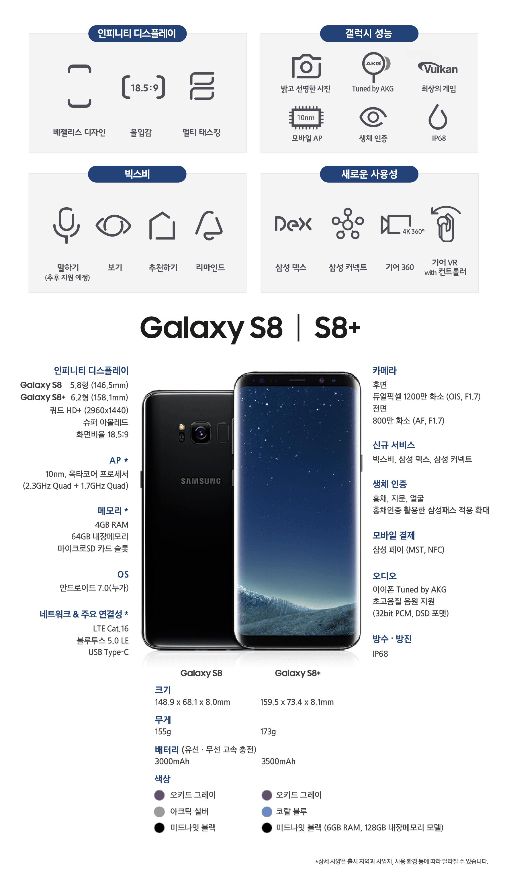 """인피니티 디스플레이, 베젤리스 디자인, 몰입감, 멀티 테스킹 갤럭시 성능 밝고 선명한 사진 AKG음향 최상의 게임 모바일AP 생체인증 IP68 빅스비 말하기 보기 추천하기 리마인드 새로운 사용성 삼성덱스 삼성 커넥트 기어 360 기어VR WITH 컨트롤러  디스플레이 Galaxy S8 인피니티 디스플레이 5.8"""" 슈퍼 아몰레드 쿼드 HD+ (2960 X 1440) 18.5:9  570ppi  Galaxy S8+ 인피니티 디스플레이 엣지스크린 6.2"""" 슈퍼 아몰레드 쿼드 HD+ (2960 X 1440) 18.5:9  529ppi, AP 64 bit,10㎚ 프로세서 옥타코어 (2.3㎓ 쿼드 +1.7㎓ 쿼드)옥타코어  (2.3㎓ 쿼드 +1.9㎓ 쿼드) 메모리 4GB RAM (LPDDR4) 64GB 내장메모리 (UFS 2.1) 마이크로SD 슬롯 (최대 256GB) 카메라 후면 듀얼 픽셀 1200만 화소(F1.7) 스마트 OIS 전면 800만 화소 (F1.7) , 크기무게 Galaxy S8 148.9 X 68.1 X 8.0 ㎜ 155g  Galaxy S8 + 159.5 X 73.4 X 8.1 ㎜ 173g. 생체인증 지문 얼굴 홍채 색상 오키드그레이 아크틱 실버 미드나잇 블랙 코랄블루 상세 사양은 출시 지역과 사업자, 사용 환경 등에 따라 달라질 수 있습니다"""