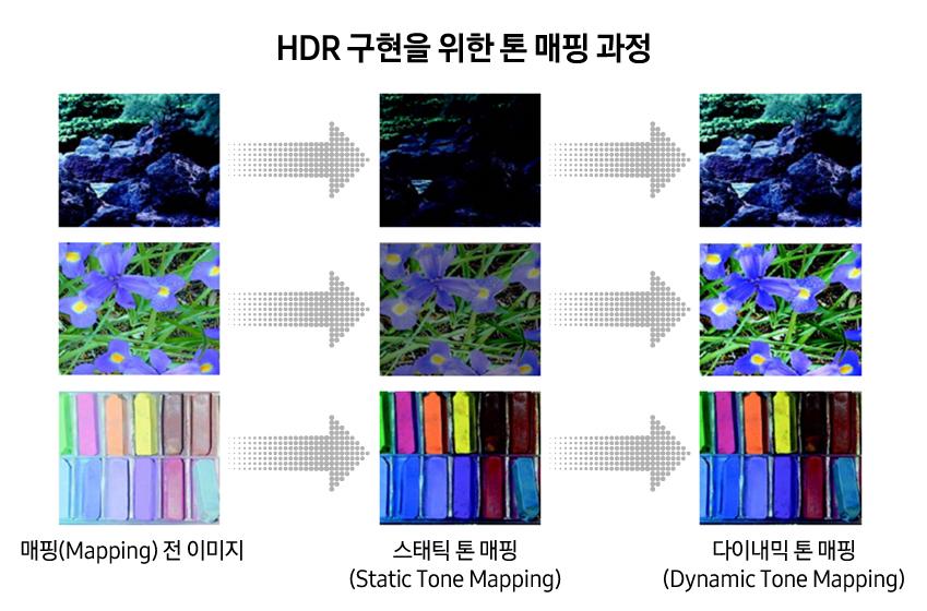 HDR 구현을 위한 톤 매핑 과정. 매핑(Mapping) 전 이미지, 스태틱 톤 매핑(Static Tone Mapping), 다이내믹 톤 매핑(Dynamic Tone Mapping)