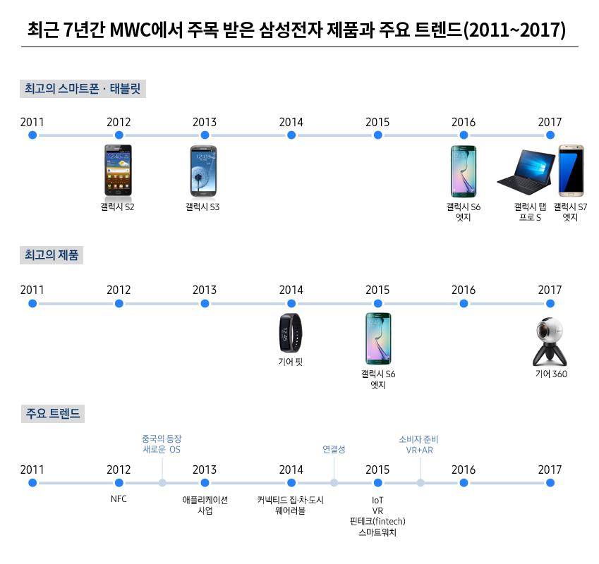 최근 7년간 MWC에서 주목받은 삼성전자 제품과 주요 트렌드 ( 최고의 스마트폰과 태블릿2011-2017). 2011년 2012년 갤럭시 S2. 2013년 갤럭시 S3, 2014년 2015년 2016년 갤럭시 S6 엣지 2017년 갤럭시 탭 프로 S, 갤럭시 S7 엣지. 최고의 제품, 2011년 2012년 2013년 2014년 삼성 기어 핏 2015년 삼성 갤럭시 S6 2016년 2017년 삼성 기어 360.  주요트렌드 2011년 2012년 NFC 중국의 등장 새로운 OS  2013년 애플리케이션 사업, 2014년 커넥티드 집, 차, 도시, 웨어러블. 연결성 2015년 IoT, VR, 핀테크, 스마트워치, 소비자준비 VR+AR, 2016년 2017년