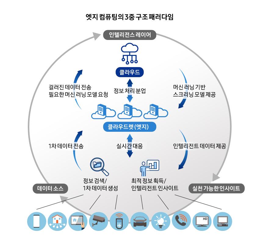 엣지 컴퓨팅의 3중 구조 패러다임. 클라우드-정보 처리 분업-클라우드렛(엣지)-실시간 대응/ 인텔리전스 레이어-실천 가능한 인사이트-데이터 소스