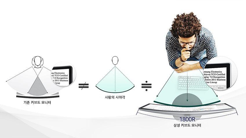곡률 이미지 시각화, 기존 커브드 모니터, 사람의 시야각, 삼성커브드 모니터