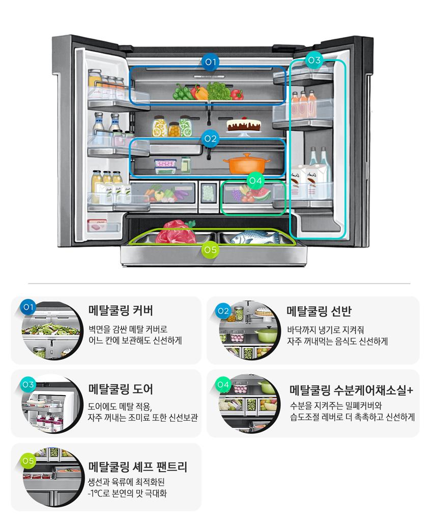 셰프컬렉션 냉장실의 다양한 기능, 메탈쿨링 커버, 벽면을 감싼 메탈 커버로 어느칸에 보관해도 신성하게, 메탈쿨링 선반, 바닥까지 냉기로 지켜줘 자주 깨내먹는 음식도 신선하게, 메탈쿨링 도어, 도어에도 메탈 적용, 자주 꺼내는 조미료 또한 신선 보관, 메탈쿨링 수분케어채소실+, 수분을 지켜주는 밀폐커버와 습도조절 리버를 더 촉촉하고 신선하게, 메탈쿨링 셰프 팬트리, 생선과 육류에 최적화된 -1도로 본연의 맛 극대화