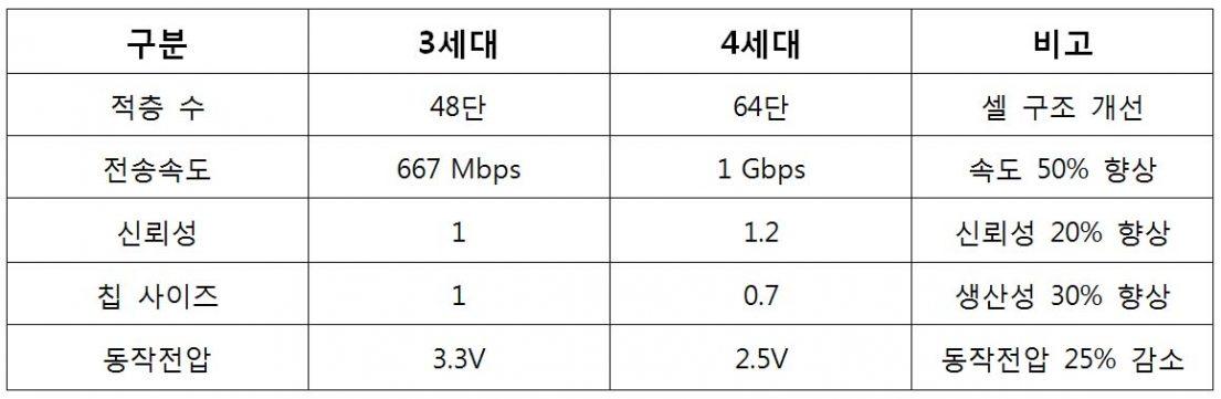 표 구분 적층 수 전송속도 신뢰성 칩 사이즈 동작전압 3세대 48던 667Mbps 1 1 3.3V 4세대 적층수 64단 전송