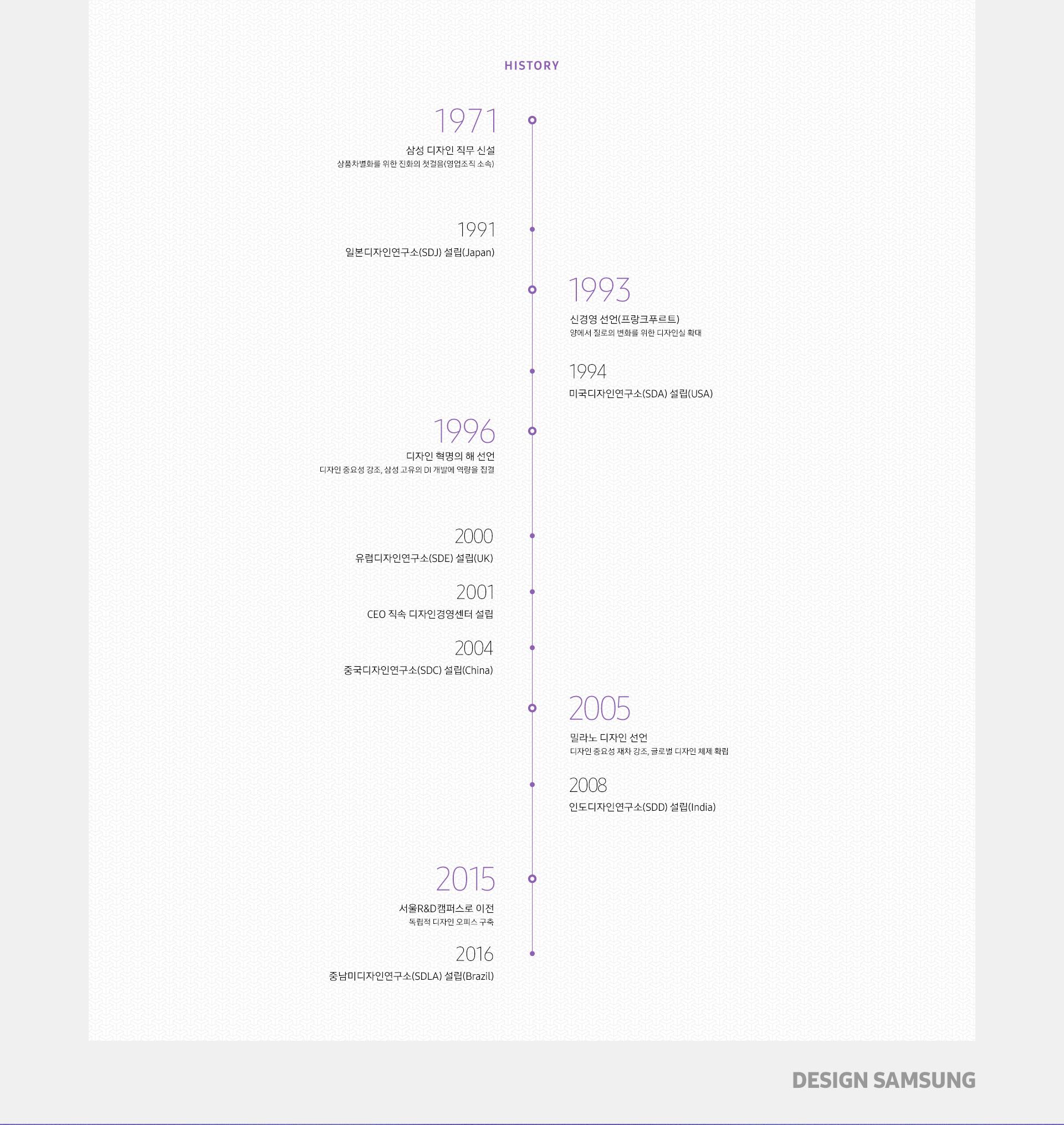 [History]  1971 삼성 디자인 직무 신설 : 상품차별화를 위한 진화의 첫걸음(영업조직 소속)  1991 일본디자인연구소(SDJ) 설립(Japan)  1993 신경영 선언(프랑크푸르트) : 양에서 질로의 변화를 위한 디자인실 확대  1994 미국디자인연구소(SDA) 설립(USA)  1996 디자인 혁명의 해 선언 : 디자인 중요성 강조, 삼성 고유의 DI 개발에 역량을 집결  2000 유럽디자인연구소(SDE) 설립(UK)  2001 CEO 직속 디자인경영센터 설립  2004 중국디자인연구소(SDC) 설립(China)  2005 밀라노 디자인 선언 : 디자인 중요성 재차 강조, 글로벌 디자인 체제 확립  2008 인도디자인연구소(SDD) 설립(India)  2015 서울R&D캠퍼스로 이전 : 독립적 디자인 오피스 구축  2016 중남미디자인연구소(SDLA) 설립(Brazil)