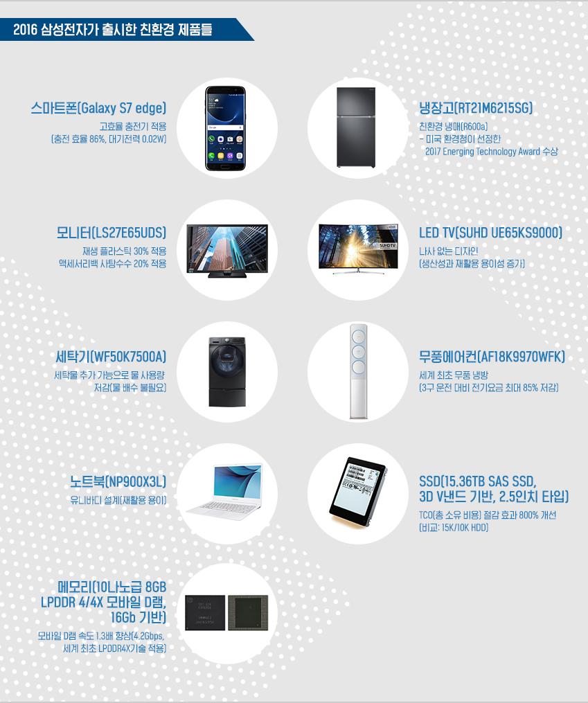 2016 삼성전자가 출시한 친환경 제품들. 스마트폰, 냉장고, 모니터, LED TV, 세탁기, 무풍에어컨, 노트북, SSD, 메모리