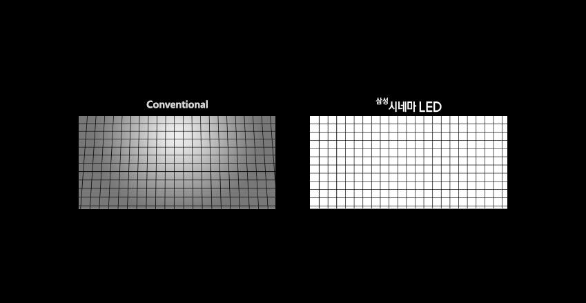 넓은 스크린에 초점을 맞추는데 한계가 있는 기존 영사기와 달리 화면 모서리 부분도 색상이 명확하게 표현되는 시네마 led