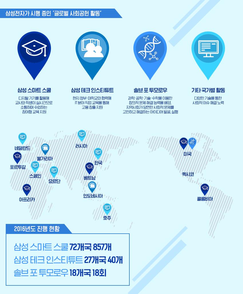 삼성전자가 시행 중인 '글로벌 사회공헌 활동'. 삼성 스마트스쿨, 삼성 테크 인스티튜트, 솔브 포 투모로우, 기타 국가별 활동