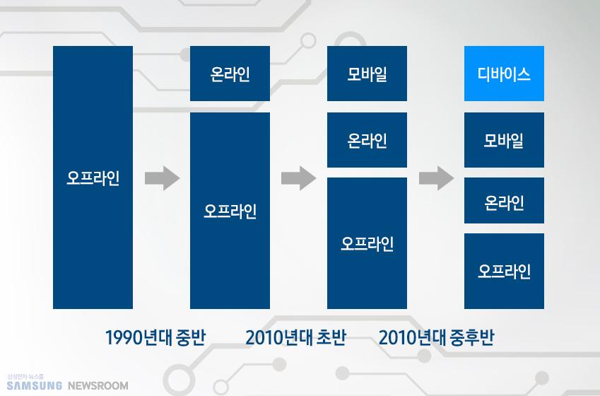 도표 이미지. 오프라인→온라인, 오프라인→모바일, 온라인, 오프라인→디바이스, 모바일ㅡ 온라인, 오프라인