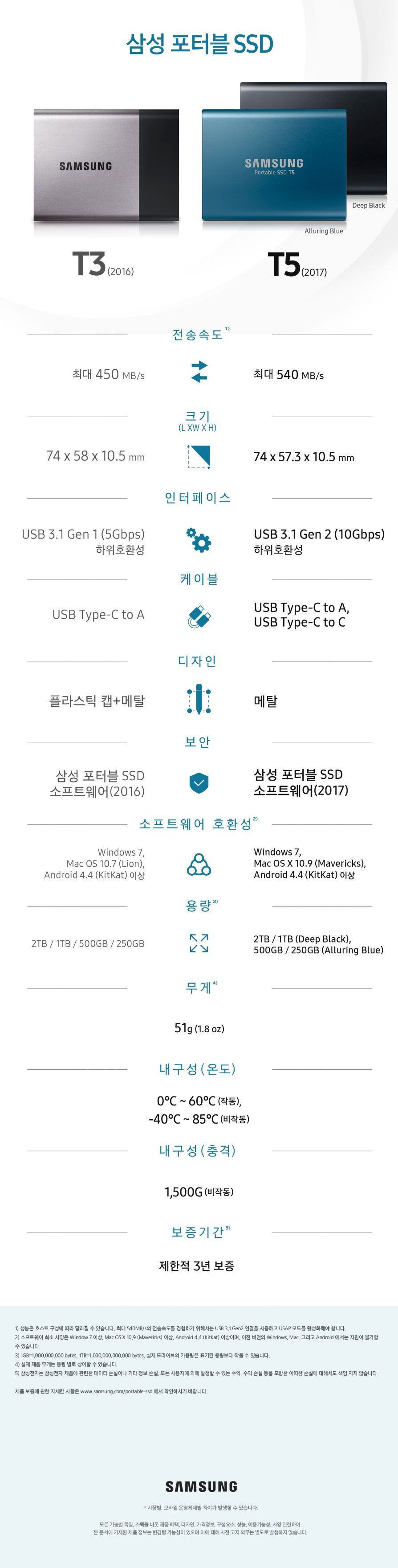 포터블 SSD T5와 전작 T3를 비교해봤습니다.