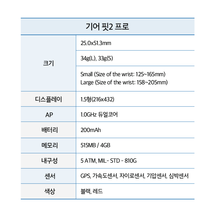 크기 25.0x51.3mm 34g(L), 33g(S) Small (Size of the wrist: 125~165mm) Large (Size of the wrist: 158~205mm) 디스플레이 1.5형 (216x432) AP 1.0GHz 듀얼코어 배터리 200mAh 메모리 512MB / 4GB 내구성 5 ATM, MIL-STD-810G 센서 GPS, 가속도센서, 자이로센서, 기압센서, 심박센서 색상 블랙, 레드