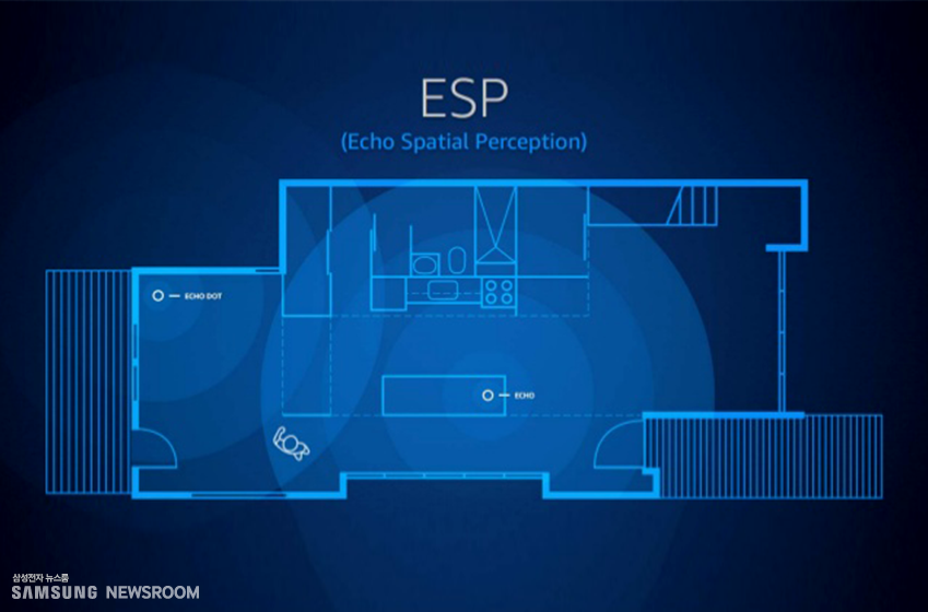 ▲아마존이 개발한 ESP 기술은 여러 기기에서 동일한 음성 명령이 확인됐을 때 사용자와 가장 가까이 있는 기기에서만 반응하도록 설계됐다<a href=