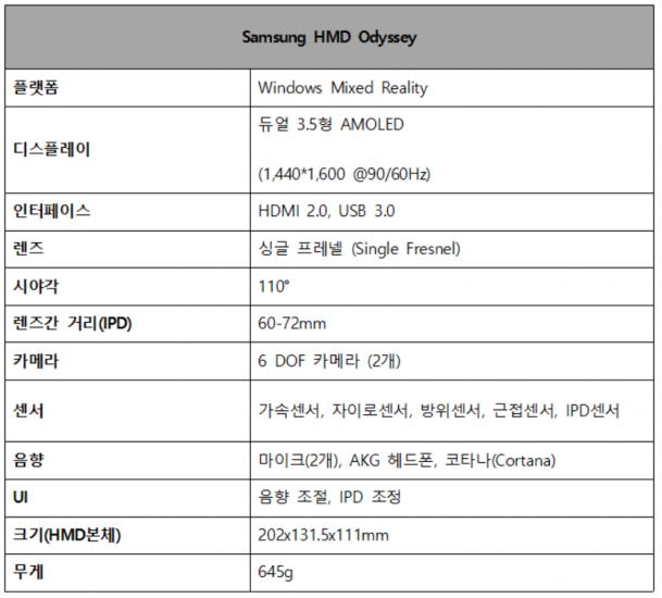 Samsung HMD Odyssey 플랫폼 Windows Mixed Reality 디스플레이 듀얼 3.5형 AMOLED(1,440*1.600 @90/60Hz) 인터페이스 HDMI 2.0, USB 3.0 렌즈 싱클 프레넬 (Single Fresnel) 시야각 110˚ 렌즈간 거리(IPD) 60-72mm 카메라 6 DOF 카메라 (2개) 센서 가속센서, 자이로센서, 방위센서, 근접센서, IPD센서 음향 마이크(2개), AKG 헤드폰, 코타나(Cortana) UI 음향 조절, IPD 조정 크기(HMD본체) 202x131.5x111mm 무게 645g