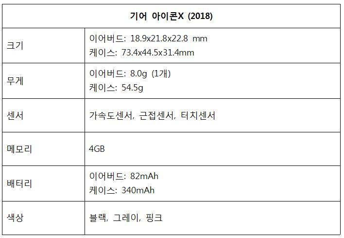 기어 아이콘X (2018) 크기 이어버드: 18.9x21.8x22.8mm 케이스: 73.4x44.5x31.4mm 무게 이어버드: 8.0g(1개) 케이스: 54.5g 센서 가속도센서, 근접센서, 터치센서 메모리 4GB 배터리 이어버드: 82mAh 케이스: 340mAh 색상 블랙, 그레이, 핑크